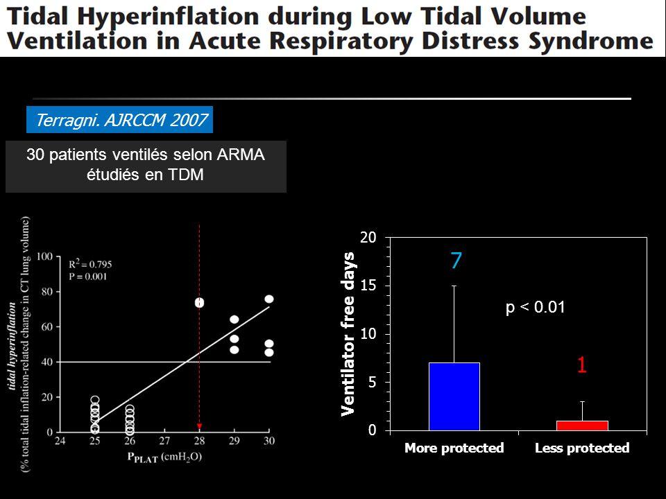 Terragni. AJRCCM 2007 30 patients ventilés selon ARMA étudiés en TDM p < 0.01