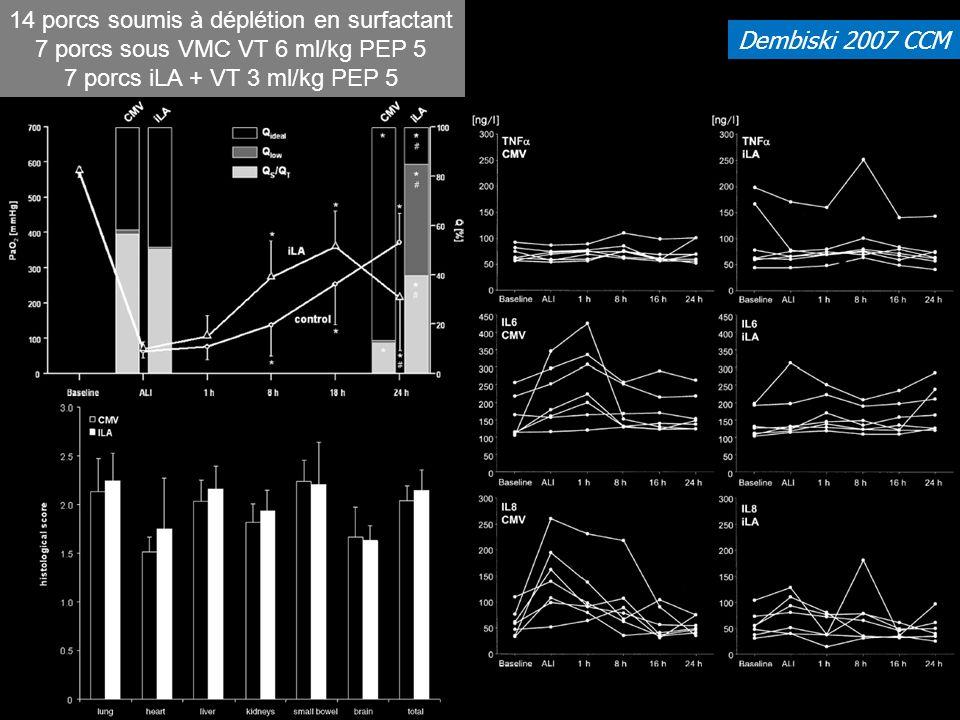 Dembiski 2007 CCM 14 porcs soumis à déplétion en surfactant 7 porcs sous VMC VT 6 ml/kg PEP 5 7 porcs iLA + VT 3 ml/kg PEP 5