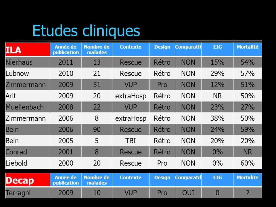 Etudes cliniques ILA Année de publication Nombre de malades ContexteDesignComparatifEIGMortalité Nierhaus201113RescueRétroNON15%54% Lubnow201021Rescue
