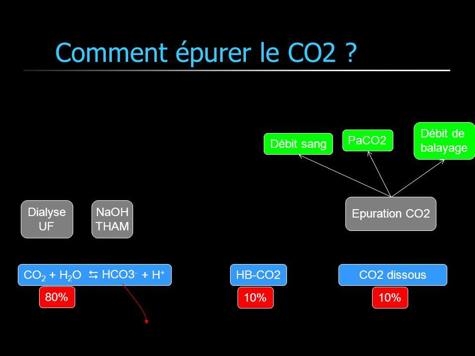 CO 2 + H 2 O + H + Comment épurer le CO2 ? CO2 dissousHB-CO2 80% 10% Dialyse UF HCO3 - NaOH THAM Epuration CO2 Débit sang PaCO2 Débit de balayage