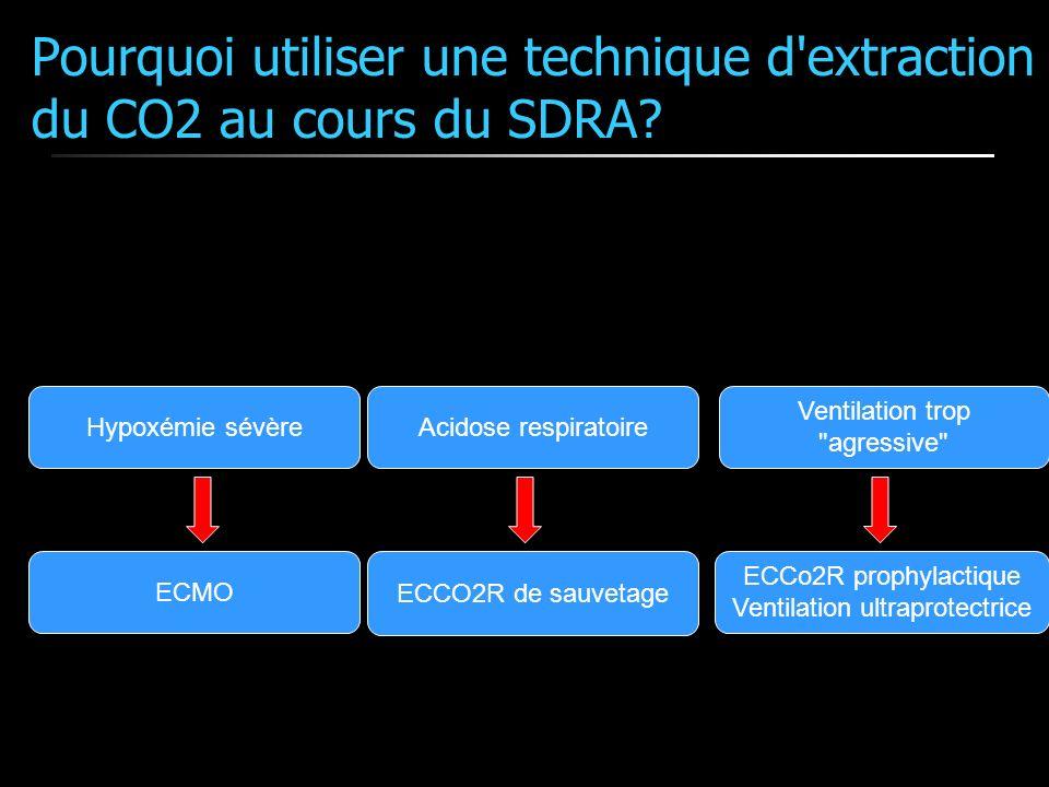 Pourquoi utiliser une technique d'extraction du CO2 au cours du SDRA? Acidose respiratoire ECCO2R de sauvetage Hypoxémie sévère ECMO Ventilation trop