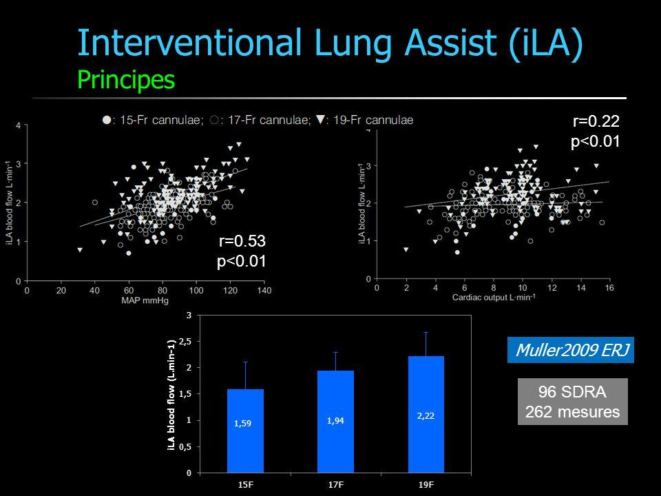 Interventional Lung Assist (iLA) Principes Muller2009 ERJ O2 transfer = 16% CO2 removal = 51% r=0.43 p<0.01 r=-0.78 p<0.01 r=0.23 p<0.01 r=0.23 p<0.01 r=0.34 p<0.01 r=0.27 p<0.01