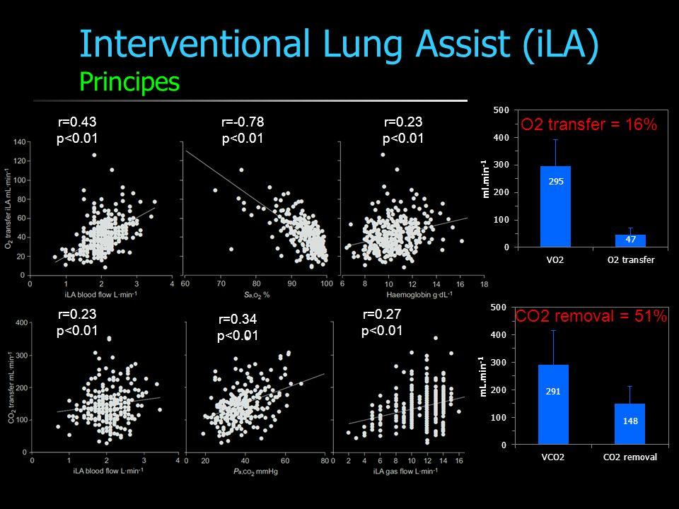 Interventional Lung Assist (iLA) Morbidité Zimmermann 2009 Crit Care 51 SDRA Canules artérielles (15 17F) < 70% diamètre vx 90 SDRA Canules artérielles 13 21F Bein 2006 CCM
