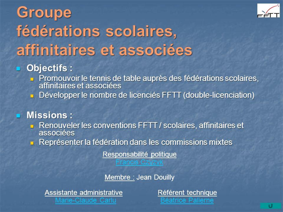 Objectifs : Objectifs : Promouvoir le tennis de table auprès des fédérations scolaires, affinitaires et associées Promouvoir le tennis de table auprès des fédérations scolaires, affinitaires et associées Développer le nombre de licenciés FFTT (double-licenciation) Développer le nombre de licenciés FFTT (double-licenciation) Missions : Missions : Renouveler les conventions FFTT / scolaires, affinitaires et associées Renouveler les conventions FFTT / scolaires, affinitaires et associées Représenter la fédération dans les commissions mixtes Représenter la fédération dans les commissions mixtes Responsabilité politique Francis Czyzyk Membre : Jean Douilly Assistante administrative Référent technique Marie-Claude Carlu Béatrice PalierneMarie-Claude CarluBéatrice Palierne