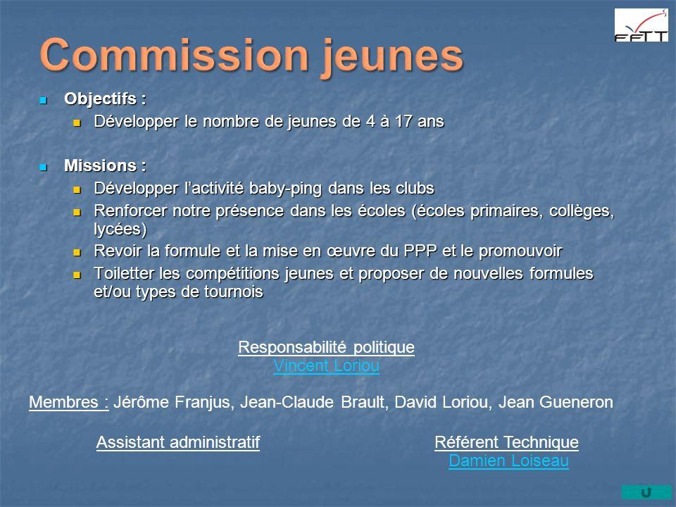 Objectifs : Objectifs : Développer le nombre de jeunes de 4 à 17 ans Développer le nombre de jeunes de 4 à 17 ans Missions : Missions : Développer lac