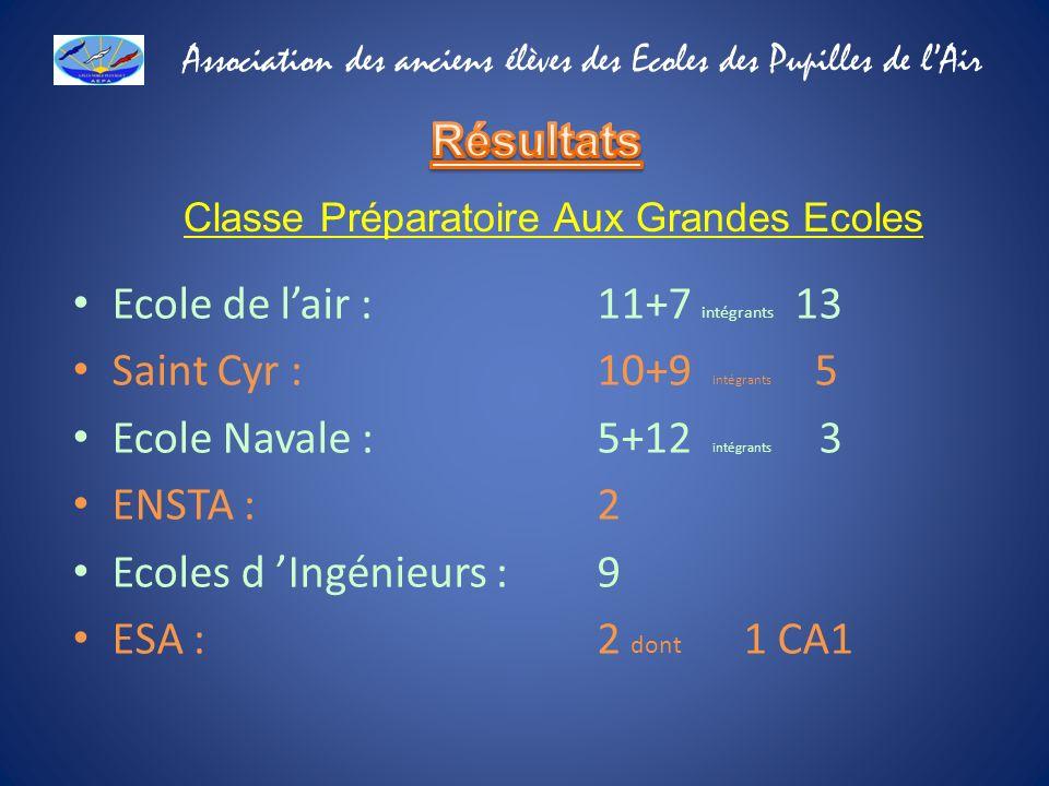 Ecole de lair : 11+7 intégrants 13 Saint Cyr :10+9 intégrants 5 Ecole Navale :5+12 intégrants 3 ENSTA :2 Ecoles d Ingénieurs :9 ESA :2 dont 1 CA1 Clas