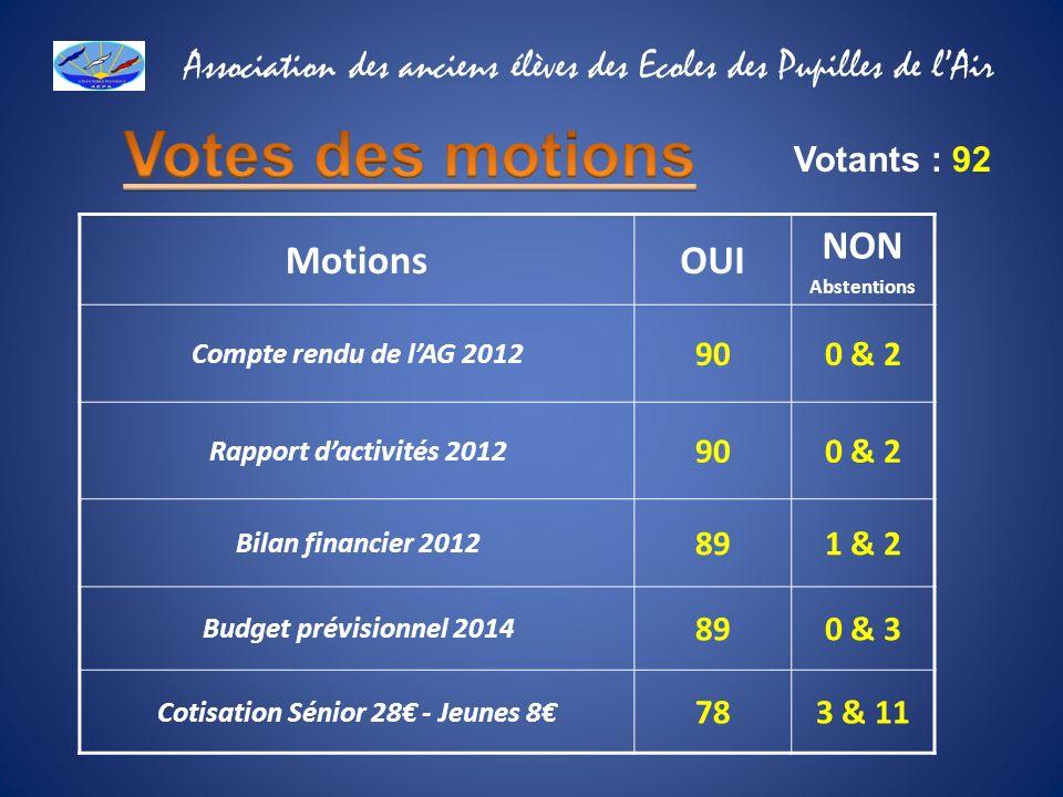 MotionsOUI NON Abstentions Compte rendu de lAG 2012 900 & 2 Rapport dactivités 2012 900 & 2 Bilan financier 2012 891 & 2 Budget prévisionnel 2014 890