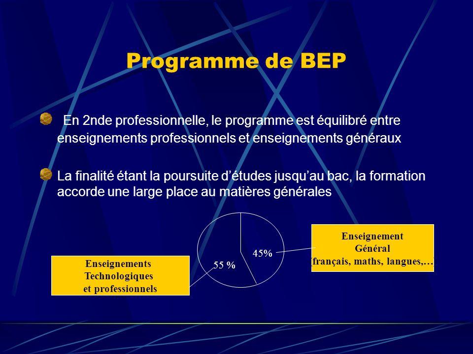 Programme de BEP En 2nde professionnelle, le programme est équilibré entre enseignements professionnels et enseignements généraux La finalité étant la poursuite détudes jusquau bac, la formation accorde une large place au matières générales Enseignements Technologiques et professionnels Enseignement Général (français, maths, langues,…) 45% 55 %
