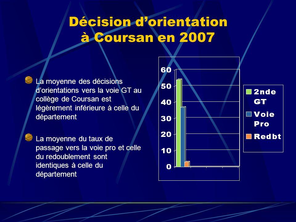 Décision dorientation à Coursan en 2007 La moyenne des décisions dorientations vers la voie GT au collège de Coursan est légèrement inférieure à celle du département La moyenne du taux de passage vers la voie pro et celle du redoublement sont identiques à celle du département
