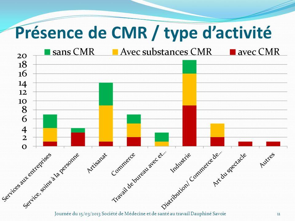 Présence de CMR / type dactivité Journée du 15/03/2013 Société de Médecine et de santé au travail Dauphiné Savoie11