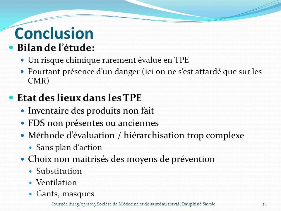 Conclusion Bilan de létude: Un risque chimique rarement évalué en TPE Pourtant présence dun danger (ici on ne sest attardé que sur les CMR) Etat des l