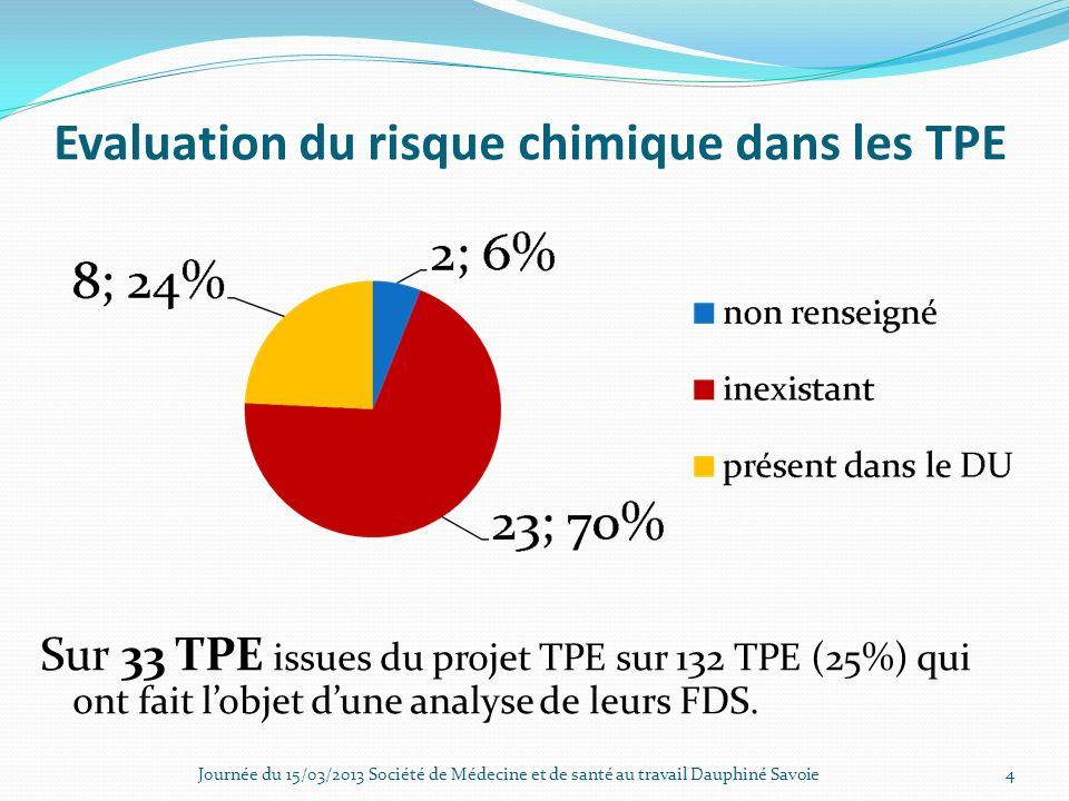Evaluation du risque chimique dans les TPE Sur 33 TPE issues du projet TPE sur 132 TPE (25%) qui ont fait lobjet dune analyse de leurs FDS. Journée du