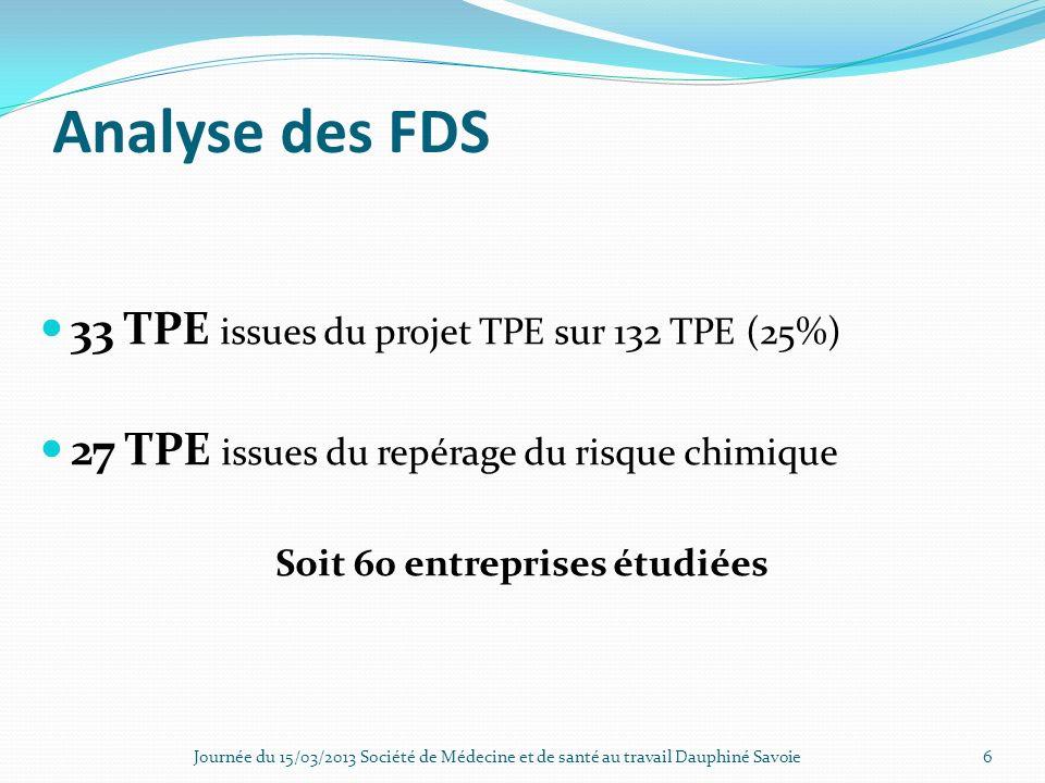 Analyse des FDS 33 TPE issues du projet TPE sur 132 TPE (25%) 27 TPE issues du repérage du risque chimique Soit 60 entreprises étudiées Journée du 15/