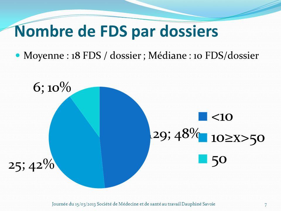 Nombre de FDS par dossiers Moyenne : 18 FDS / dossier ; Médiane : 10 FDS/dossier Journée du 15/03/2013 Société de Médecine et de santé au travail Daup