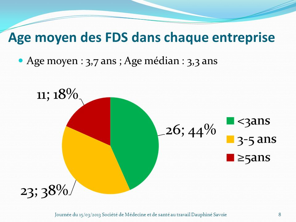 Age moyen des FDS dans chaque entreprise Age moyen : 3,7 ans ; Age médian : 3,3 ans Journée du 15/03/2013 Société de Médecine et de santé au travail D