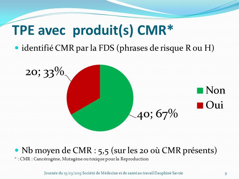 TPE avec produit(s) CMR* identifié CMR par la FDS (phrases de risque R ou H) Nb moyen de CMR : 5,5 (sur les 20 où CMR présents) * : CMR : Cancérogène,