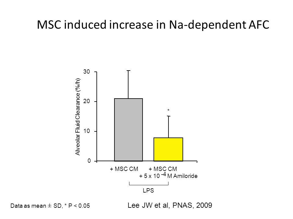 MSC induced increase in Na-dependent AFC Alveolar Fluid Clearance (%/h) + MSC CM + 5 x 10 M Amiloride LPS -4 0 10 20 30 * Data as mean ± SD, * P < 0.0