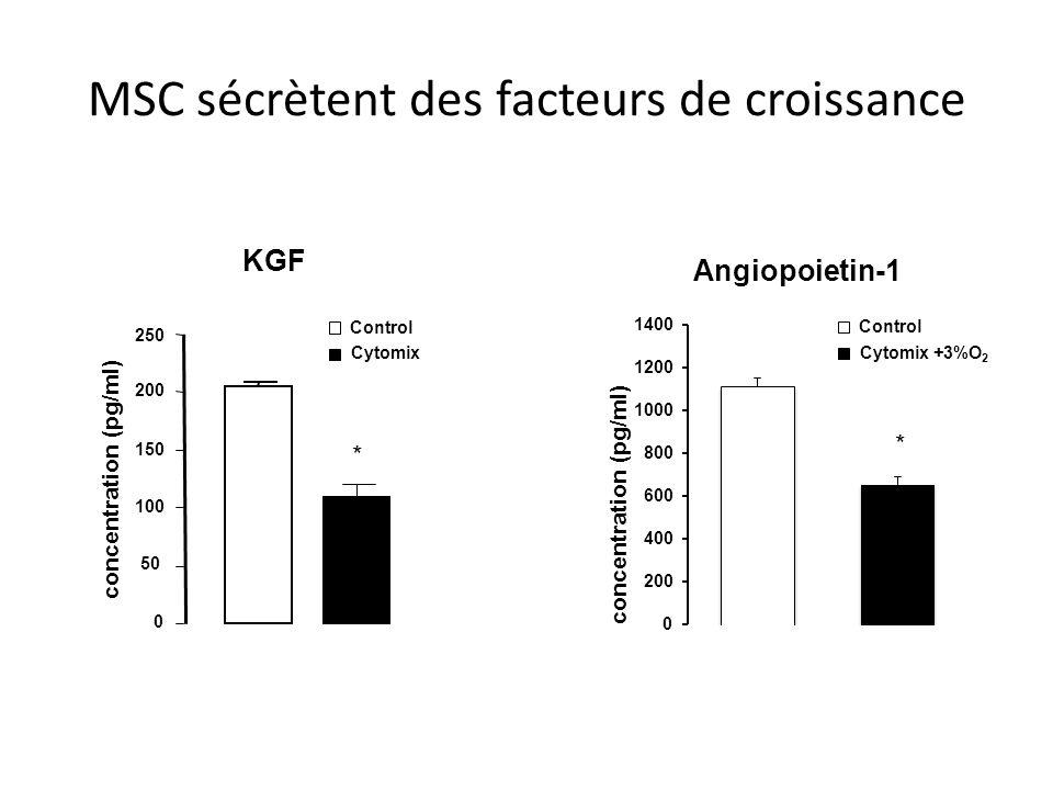 MSC sécrètent des facteurs de croissance 150 0 50 100 200 250 concentration (pg/ml) Control Cytomix * concentration (pg/ml) Control Cytomix +3%O 2 * K
