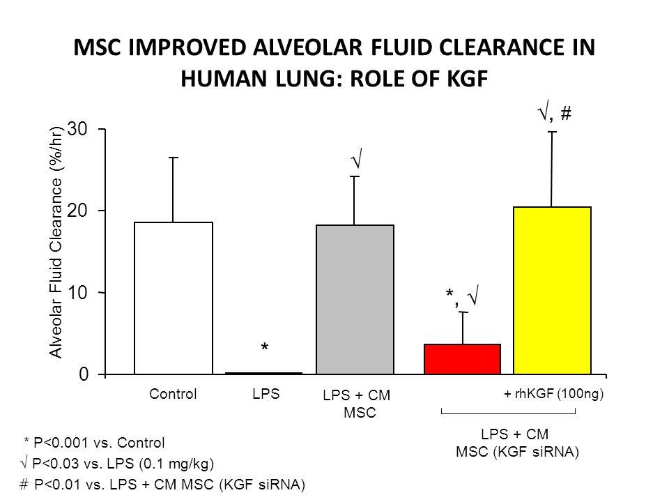 Alveolar Fluid Clearance (%/hr) * P<0.001 vs. Control P<0.03 vs. LPS (0.1 mg/kg) ControlLPS LPS + CM MSC LPS + CM MSC (KGF siRNA) *, # # P<0.01 vs. LP