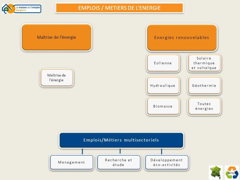 EMPLOIS / METIERS DE LENERGIE Energies renouvelables Toutes énergies Toutes énergies Biomasse Géothermie Hydraulique Eolienne Solaire thermique et vol