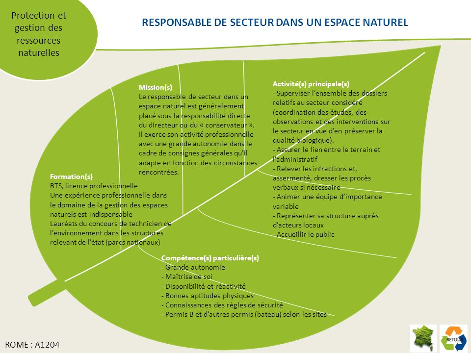 Protection et gestion des ressources naturelles Mission(s) Le responsable de secteur dans un espace naturel est généralement placé sous la responsabilité directe du directeur ou du « conservateur ».