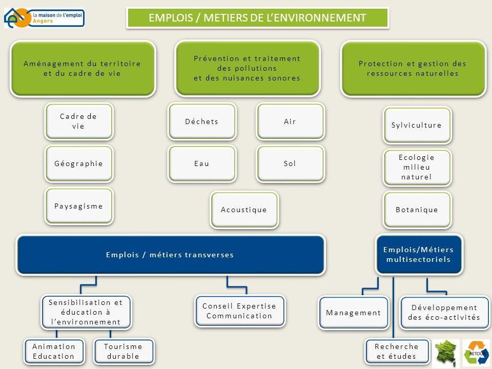 EMPLOIS / METIERS DE LENVIRONNEMENT Aménagement du territoire et du cadre de vie Aménagement du territoire et du cadre de vie Cadre de vie Cadre de vi