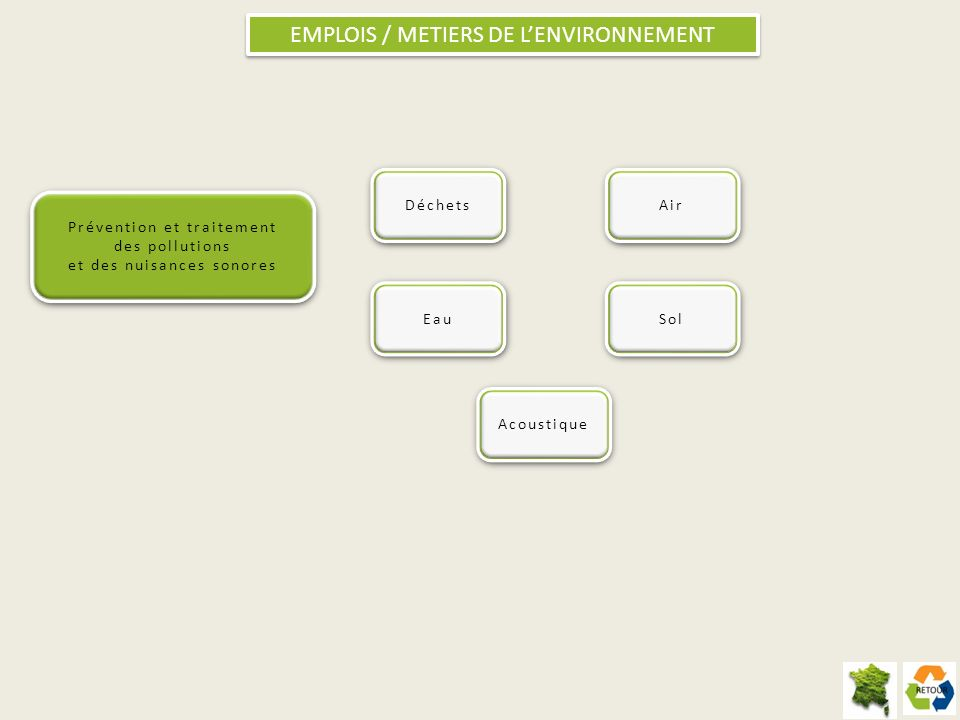 EMPLOIS / METIERS DE LENVIRONNEMENT Déchets Air Eau Sol Acoustique Prévention et traitement des pollutions et des nuisances sonores