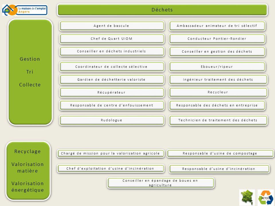 AGENT DE BASCULE Prévention et traitement des pollutions et des nuisance sonores Formation(s) - Formation de niveau V ou IV en administratif pour la partie secrétariat - Formation interne par lentreprise pour la gestion de bascule et la reconnaissance des matériaux Compétence(s) particulière(s) - Connaissance de la micro-informatique - Sens de lorganisation et du contact Employeur(s) potentiel(s) - Entreprises industrielles - Ferrailleurs - Récupérateurs de papiers - cartons, etc.,… Mission(s) Lagent de bascule accueille les clients et fournisseurs, pèse les marchandises sur le pont bascule.