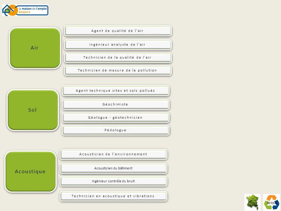 AMBASSADEUR - ANIMATEUR DE TRI SELECTIF Prévention et traitement des pollutions et des nuisance sonores Formation(s) - Bac à BAC + 2 en environnement ou en communication Compétence(s) particulière(s) Sens du contact et de lécoute, aptitudes à communiquer Employeur(s) potentiel(s) - Collectivités territoriales et leurs groupements (structures intercommunales) - Réseaux et structures de développement local - Associations environnementales - Organismes de formation - Entreprises des filières de récupération et de transformation - Organisations professionnelles, chambres consulaires - Professionnels du secteur des déchets - ADEME Mission(s) Lambassadeur - animateur de tri sélectif, optimise la collecte en impliquant la participation de la population.