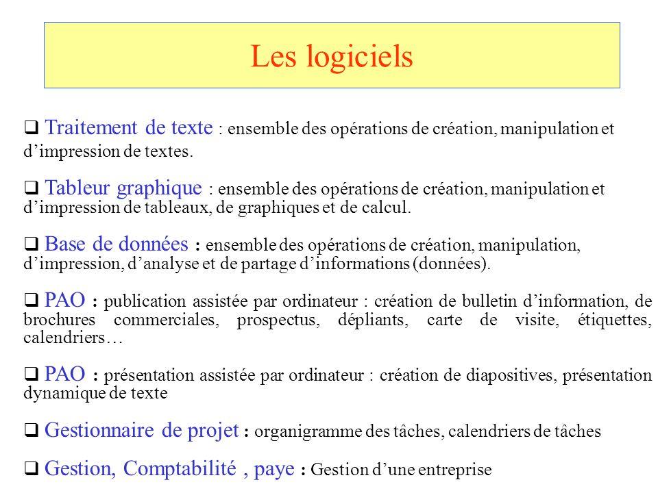 Les logiciels Traitement de texte : ensemble des opérations de création, manipulation et dimpression de textes. Tableur graphique : ensemble des opéra
