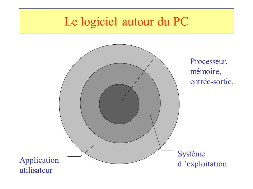 Le logiciel autour du PC Processeur, mémoire, entrée-sortie. Système d exploitation Application utilisateur
