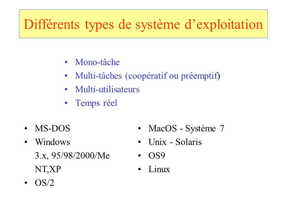 Différents types de système dexploitation Mono-tâche Multi-tâches (coopératif ou préemptif) Multi-utilisateurs Temps réel MS-DOS Windows 3.x, 95/98/20