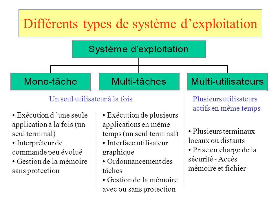 Différents types de système dexploitation Exécution d une seule application à la fois (un seul terminal) Interpréteur de commande peu évolué Gestion d