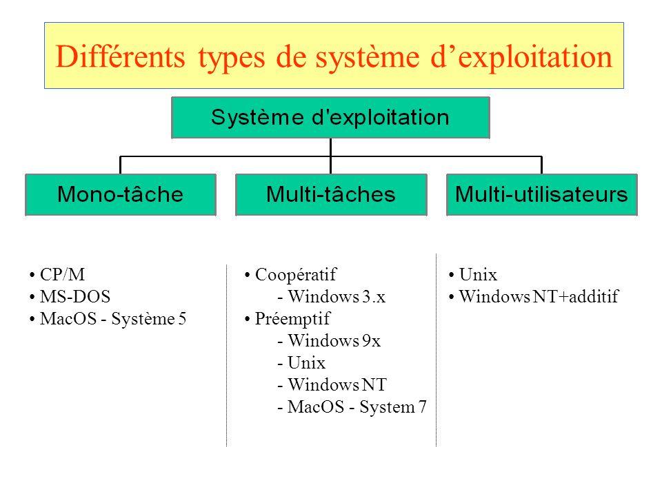 Différents types de système dexploitation CP/M MS-DOS MacOS - Système 5 Coopératif - Windows 3.x Préemptif - Windows 9x - Unix - Windows NT - MacOS -