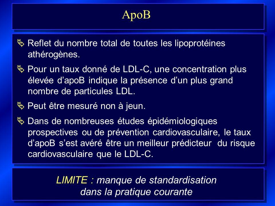 ApoB LIMITE : manque de standardisation dans la pratique courante Reflet du nombre total de toutes les lipoprotéines athérogènes. Pour un taux donné d