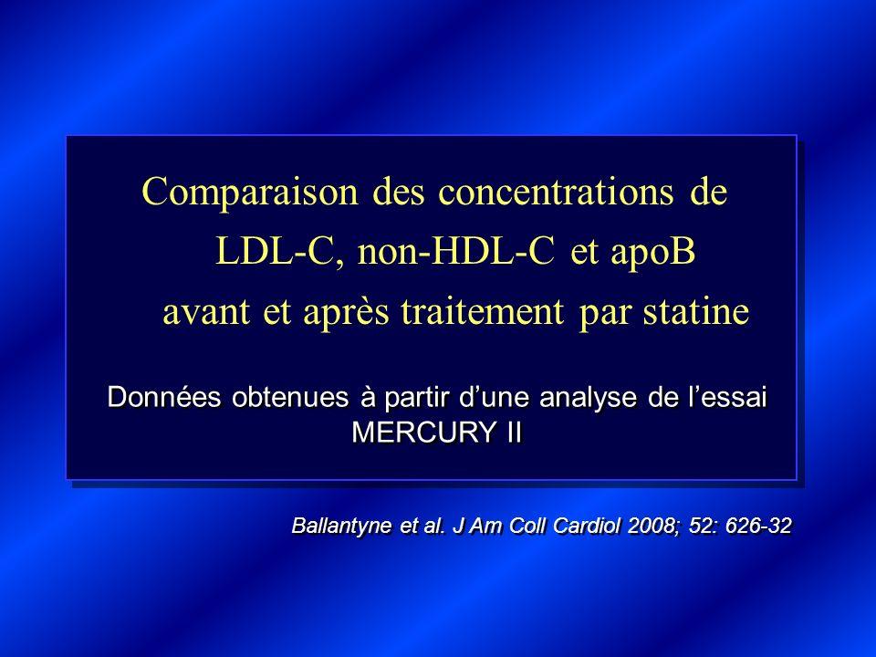 Comparaison des concentrations de LDL-C, non-HDL-C et apoB avant et après traitement par statine Données obtenues à partir dune analyse de lessai MERC