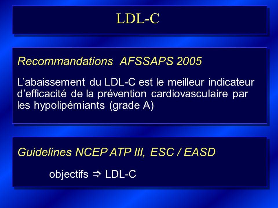 LDL-C Labaissement du LDL-C est le meilleur indicateur defficacité de la prévention cardiovasculaire par les hypolipémiants (grade A) Recommandations