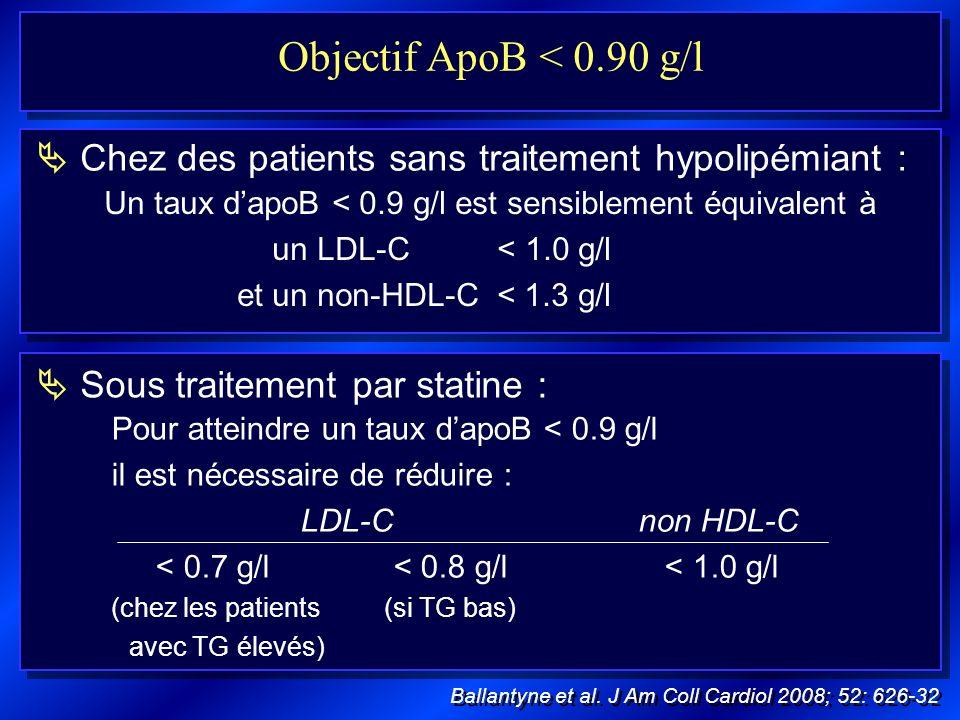 Objectif ApoB < 0.90 g/l Chez des patients sans traitement hypolipémiant : Un taux dapoB < 0.9 g/l est sensiblement équivalent à un LDL-C < 1.0 g/l et