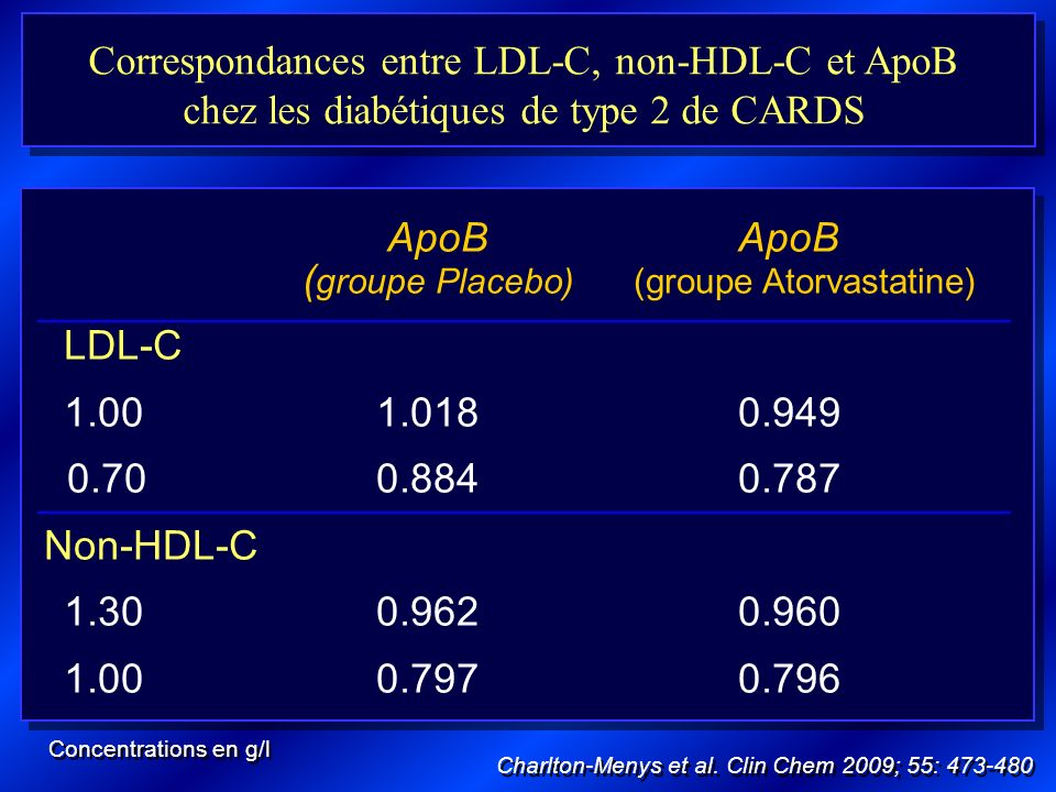 Correspondances entre LDL-C, non-HDL-C et ApoB chez les diabétiques de type 2 de CARDS ApoB ApoB ( groupe Placebo) (groupe Atorvastatine) LDL-C 1.001.
