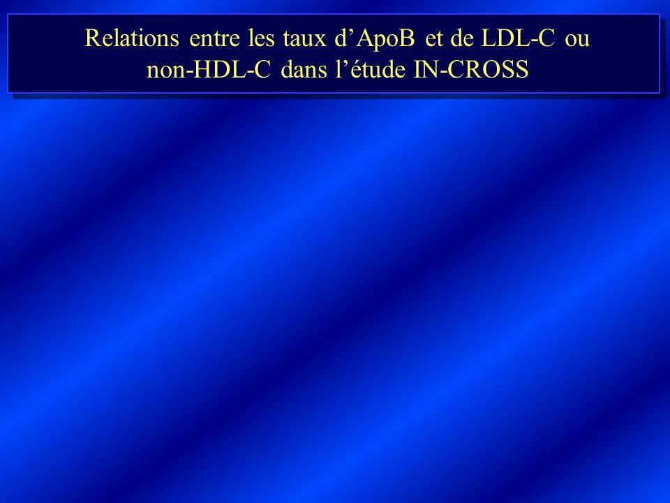 Relations entre les taux dApoB et de LDL-C ou non-HDL-C dans létude IN-CROSS