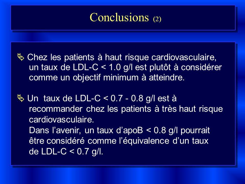 Un taux de LDL-C < 0.7 - 0.8 g/l est à recommander chez les patients à très haut risque cardiovasculaire. Dans lavenir, un taux dapoB < 0.8 g/l pourra