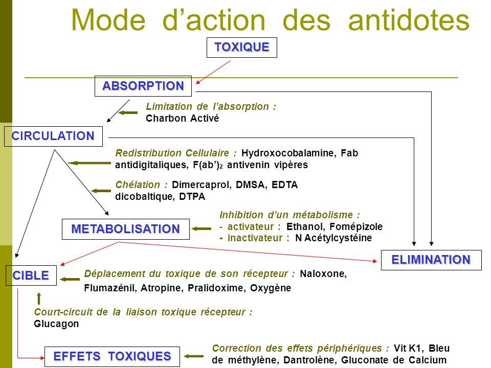 Mode daction des antidotes TOXIQUE ABSORPTION CIRCULATION ELIMINATION METABOLISATION CIBLE EFFETS TOXIQUES Limitation de labsorption : Charbon Activé
