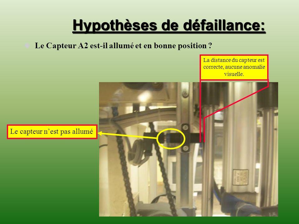 Hypothèses de défaillance: Le Capteur A2 est-il allumé et en bonne position ? Le capteur nest pas allumé La distance du capteur est correcte, aucune a
