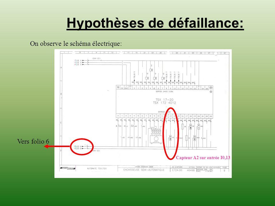 Hypothèses de défaillance: On observe le schéma électrique: Capteur A2 sur entrée I0,13 Vers folio 6