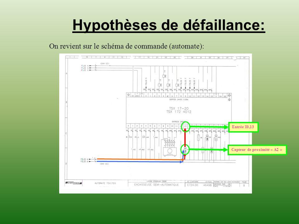 Hypothèses de défaillance: On revient sur le schéma de commande (automate): Capteur de proximité « A2 »Entrée I0,13