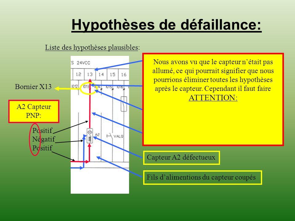 Hypothèses de défaillance: Liste des hypothèses plausibles: Négatif Positif A2 Capteur PNP: Bornier X13 Entrée automate I0,13 défectueuse.Fil coupé su
