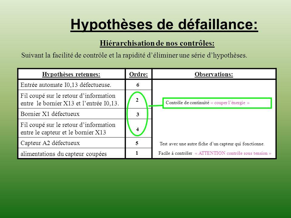 Hypothèses de défaillance: Hiérarchisation de nos contrôles: Suivant la facilité de contrôle et la rapidité déliminer une série dhypothèses. Hypothèse