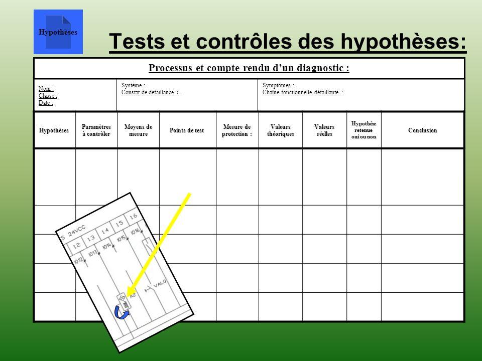Tests et contrôles des hypothèses: Processus et compte rendu dun diagnostic : Nom : Elève 1 Classe : 1ère bac pro MEI Date : 18/10/07 Système : Encais
