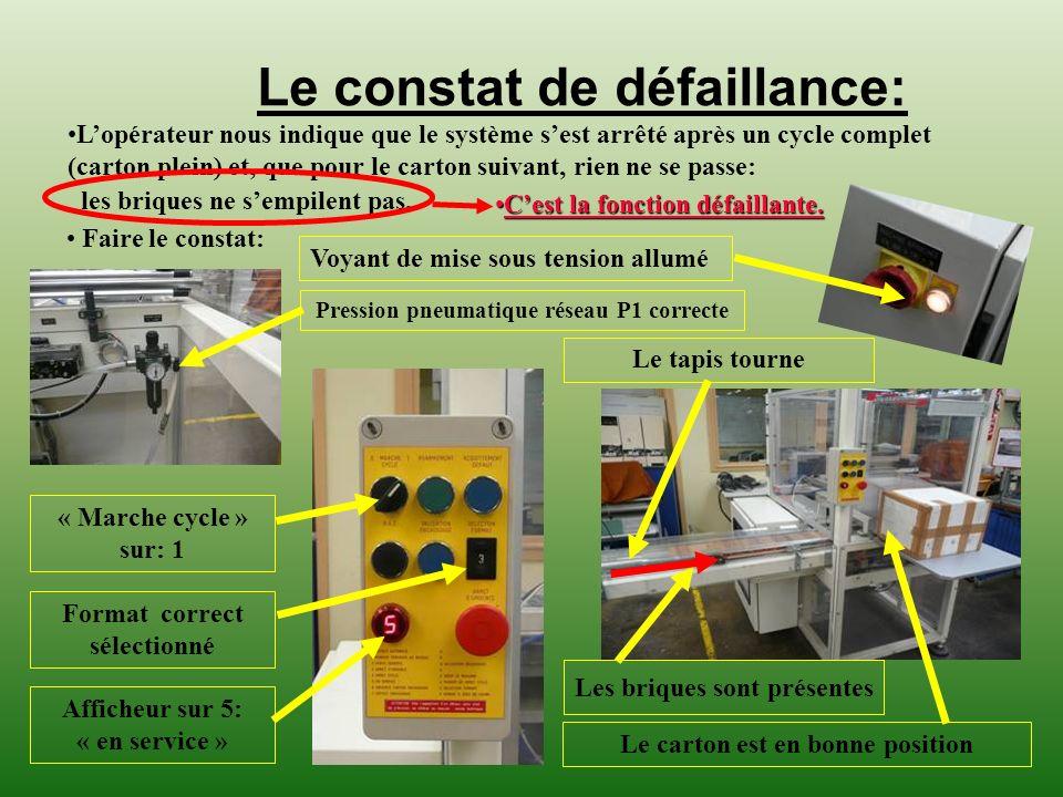 Le constat de défaillance: Faire le constat: Lopérateur nous indique que le système sest arrêté après un cycle complet (carton plein) et, que pour le