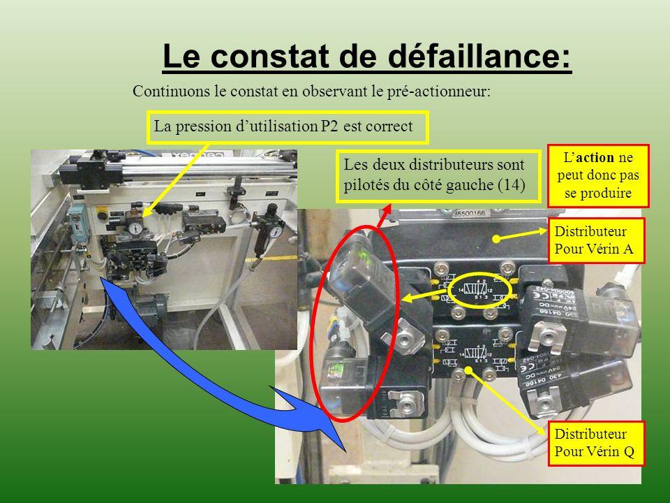 Le constat de défaillance: Continuons le constat en observant le pré-actionneur: La pression dutilisation P2 est correct Les deux distributeurs sont p